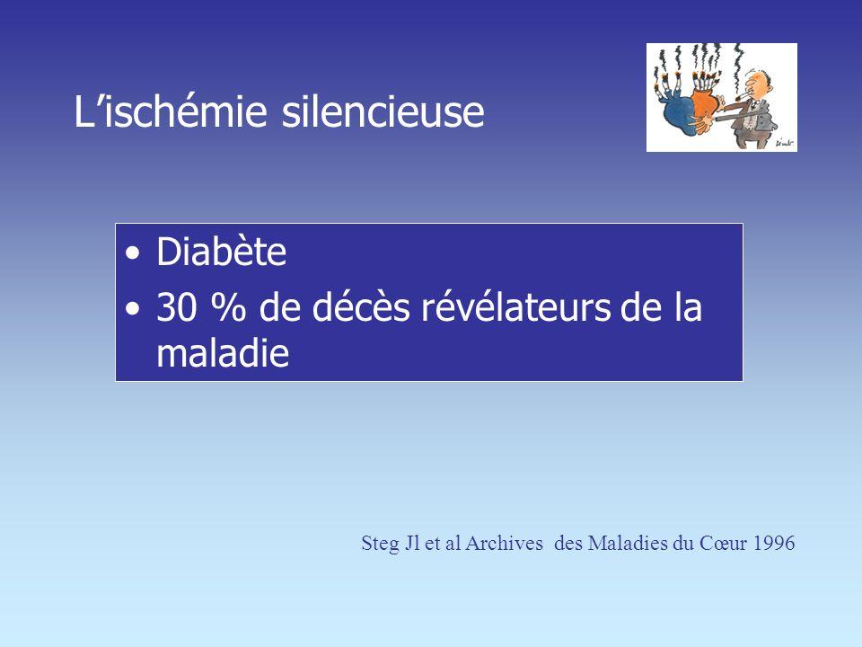 Lischémie silencieuse Diabète 30 % de décès révélateurs de la maladie Steg Jl et al Archives des Maladies du Cœur 1996