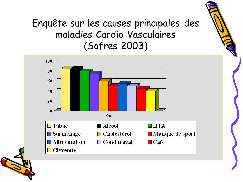 Le diabète multiplie par 3 le risque cardio- vasculaire absolu Mortalité cardio-vasculaire en fonction du nombre de facteurs de risques: Stamler, Diabetes cares1993;16:434-33