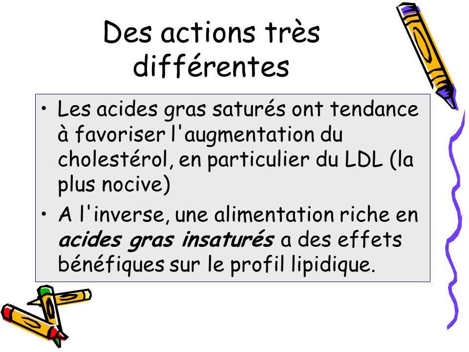 Alimentaire et cholestérol Le but logique est de réduire le LDL En évitant de diminuer le HDL Il existe des mécanismes régulateurs Mais malheureusement, le cholestérol alimentaire est surtout du LDL