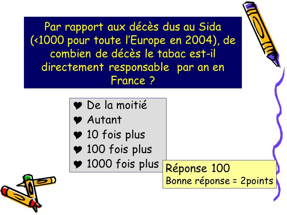 Par rapport aux décès dus au Sida (<1000 pour toute lEurope en 2004), de combien de décès le tabac est-il directement responsable par an en France .