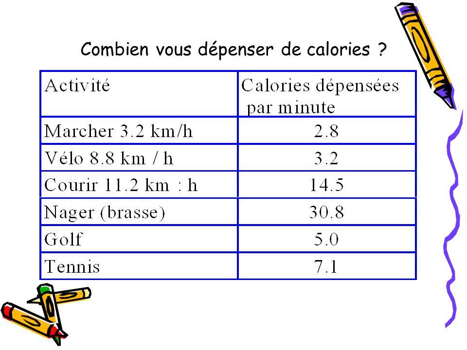 Endurance : Points de repère On doit pouvoir, lors de leffort, dire 5 ou 6 mots Cest la VO2 max qui constitue « la cylindrée » de chacun Elle permet de préciser une fourchette de fréquence cardiaque correspondant au travail en endurance idéal Lutilisation du cardio-fréquencemètre permet de se caler sur le bon niveau d effort