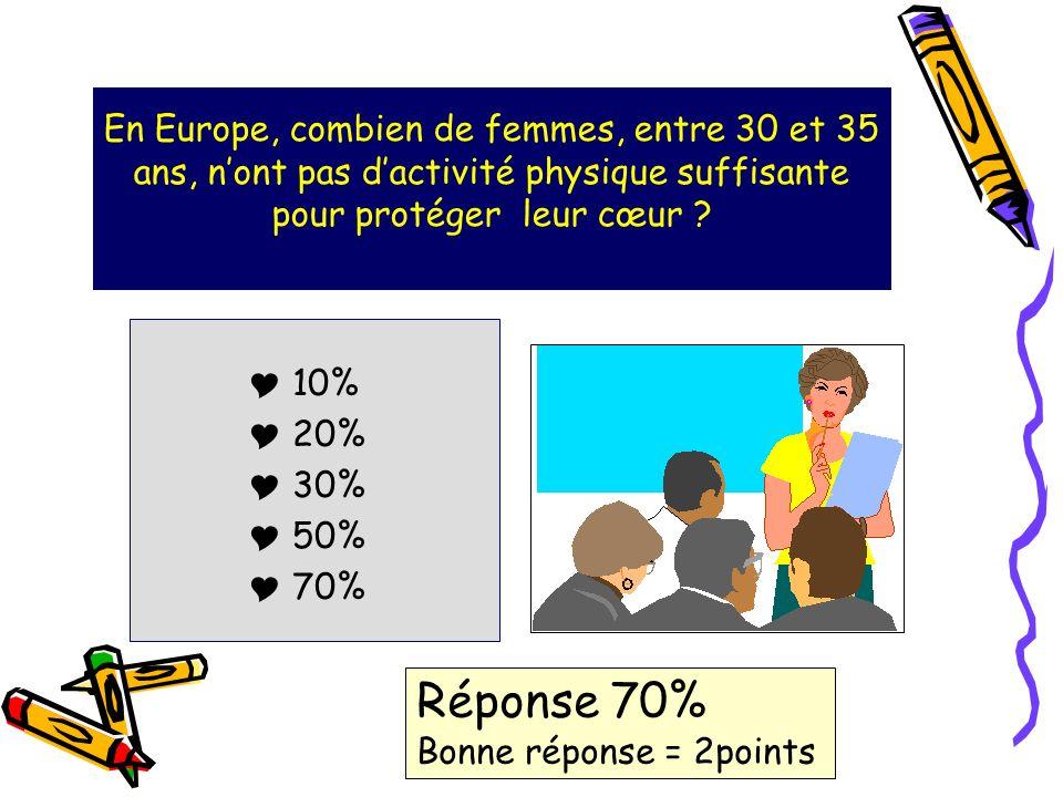 En Europe, combien de femmes, entre 30 et 35 ans, nont pas dactivité physique suffisante pour protéger leur cœur .