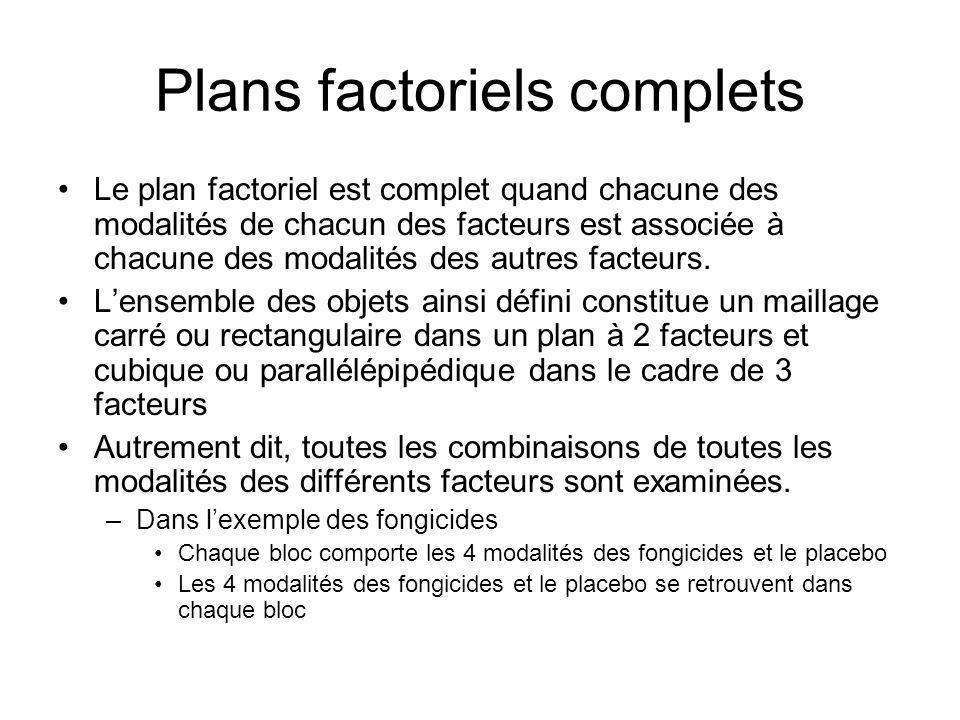 Plans factoriels complets Le plan factoriel est complet quand chacune des modalités de chacun des facteurs est associée à chacune des modalités des au