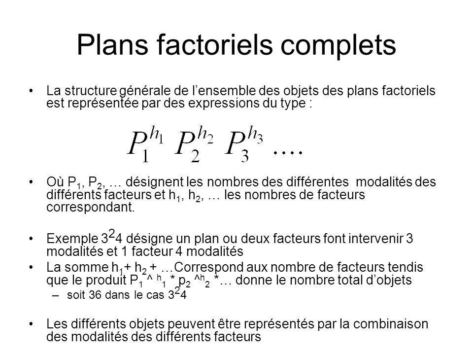 Plans factoriels complets La structure générale de lensemble des objets des plans factoriels est représentée par des expressions du type : Où P 1, P 2