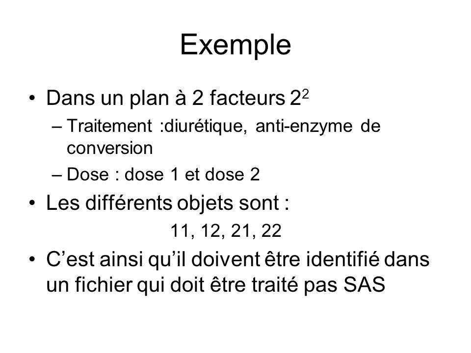 Exemple Dans un plan à 2 facteurs 2 2 –Traitement :diurétique, anti-enzyme de conversion –Dose : dose 1 et dose 2 Les différents objets sont : 11, 12,