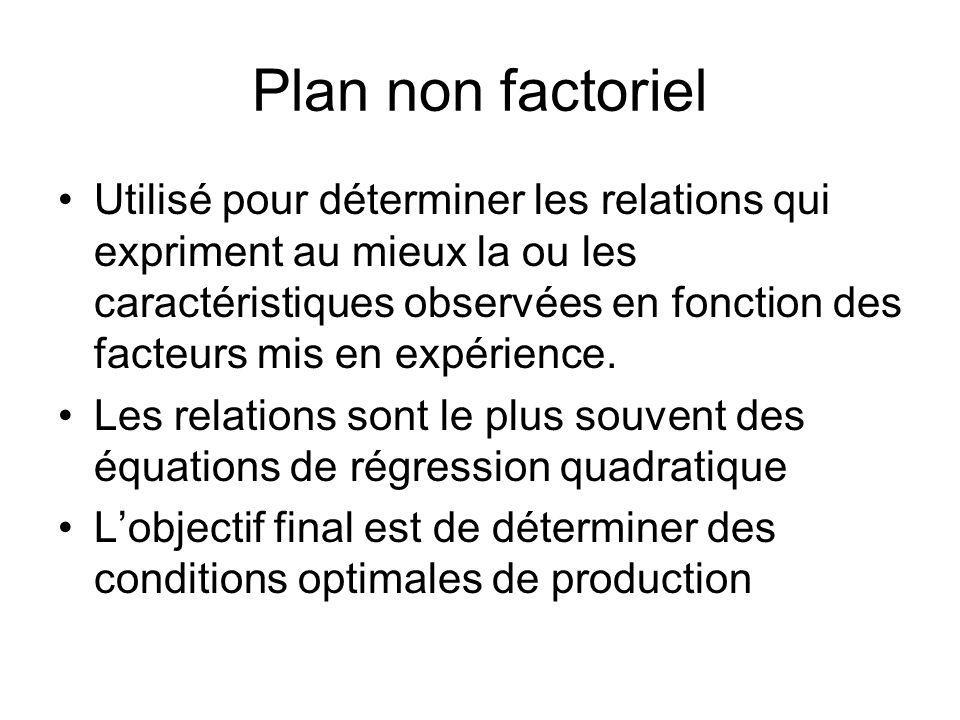 Plan non factoriel Utilisé pour déterminer les relations qui expriment au mieux la ou les caractéristiques observées en fonction des facteurs mis en e