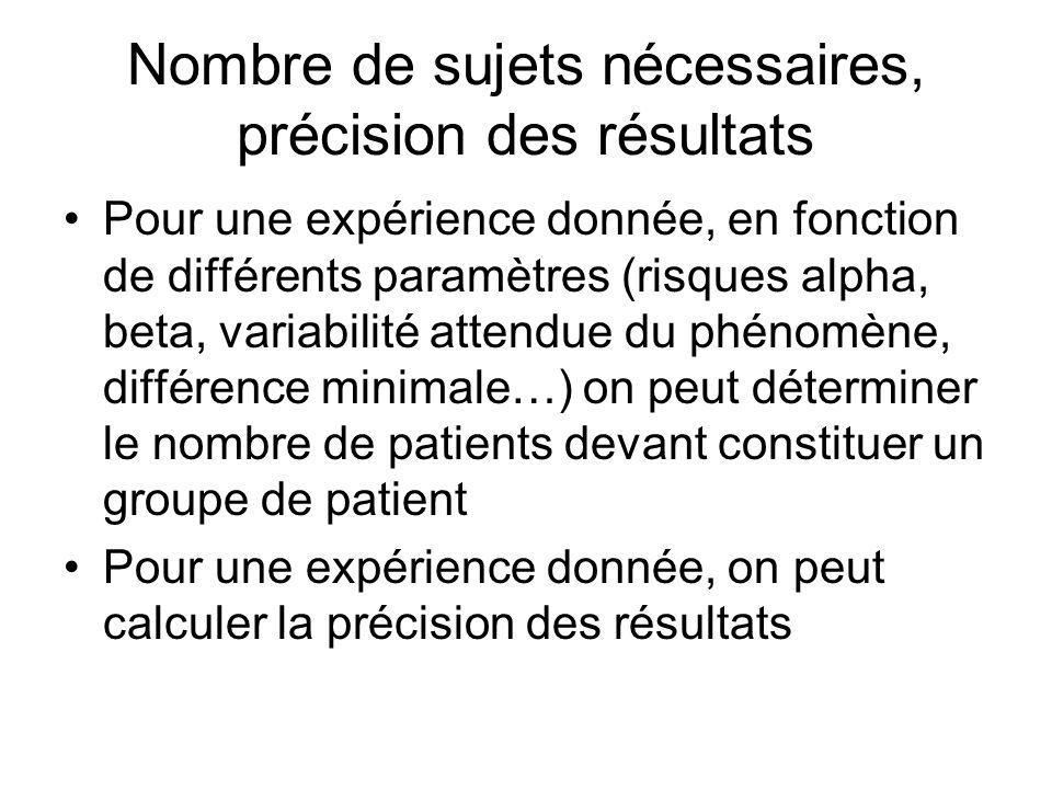 Nombre de sujets nécessaires, précision des résultats Pour une expérience donnée, en fonction de différents paramètres (risques alpha, beta, variabili