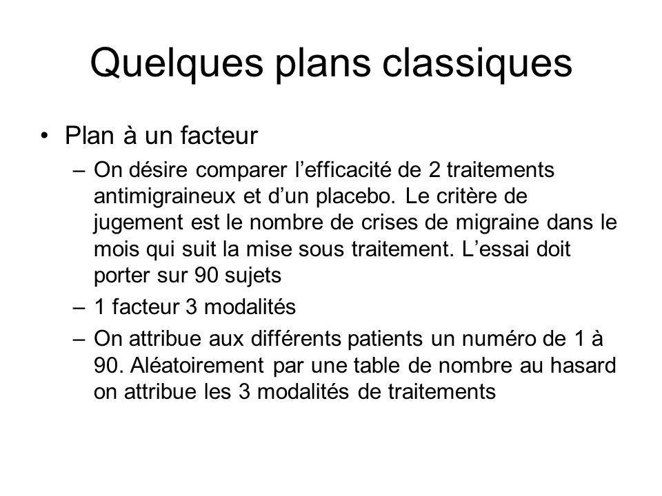 Quelques plans classiques Plan à un facteur –On désire comparer lefficacité de 2 traitements antimigraineux et dun placebo. Le critère de jugement est