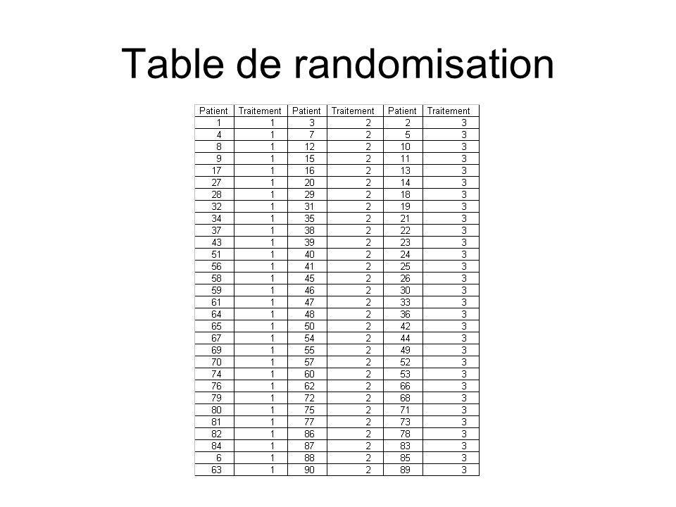 Table de randomisation