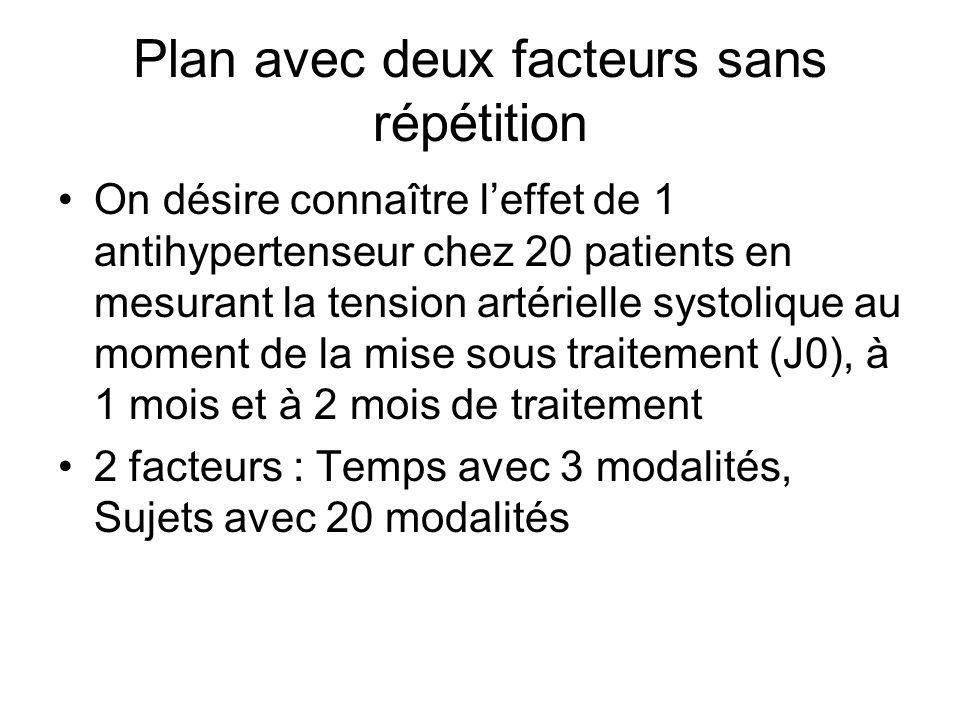 Plan avec deux facteurs sans répétition On désire connaître leffet de 1 antihypertenseur chez 20 patients en mesurant la tension artérielle systolique