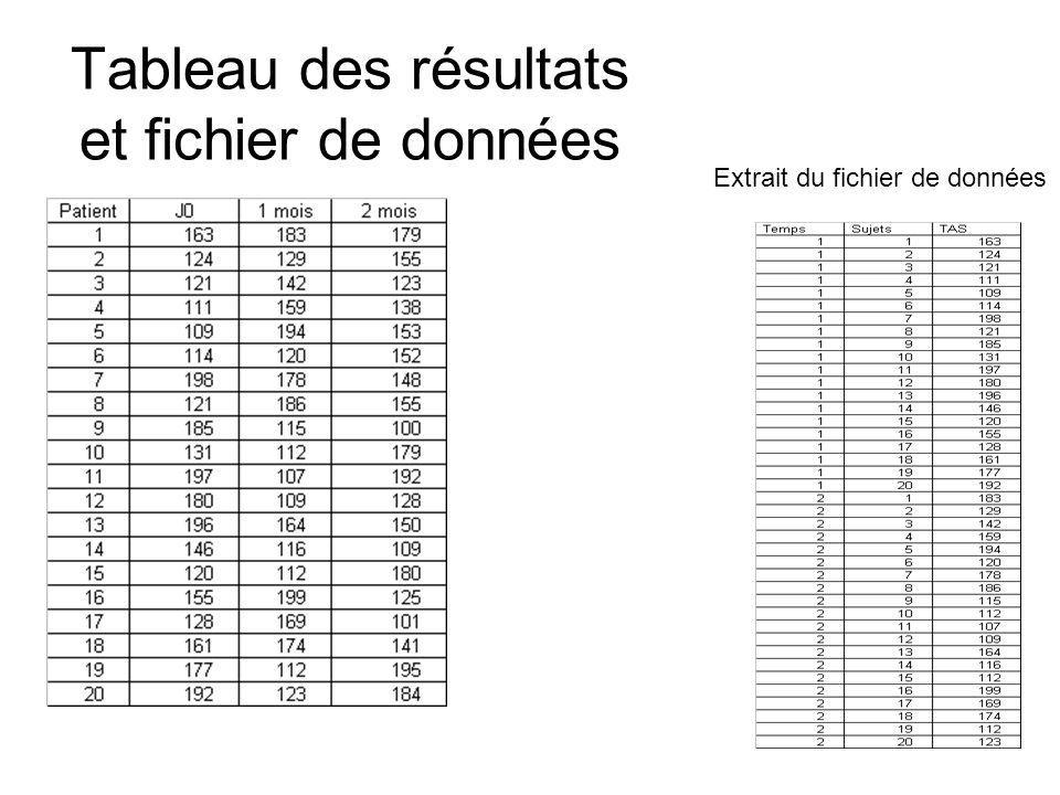 Tableau des résultats et fichier de données Extrait du fichier de données