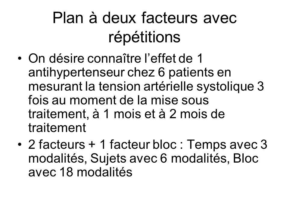 Plan à deux facteurs avec répétitions On désire connaître leffet de 1 antihypertenseur chez 6 patients en mesurant la tension artérielle systolique 3