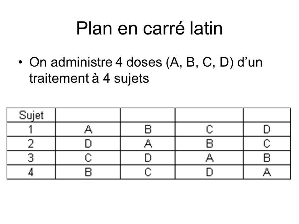 Plan en carré latin On administre 4 doses (A, B, C, D) dun traitement à 4 sujets