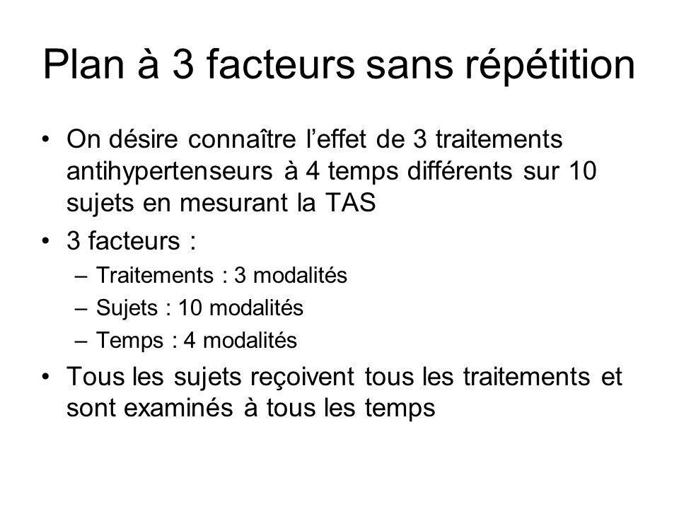 Plan à 3 facteurs sans répétition On désire connaître leffet de 3 traitements antihypertenseurs à 4 temps différents sur 10 sujets en mesurant la TAS