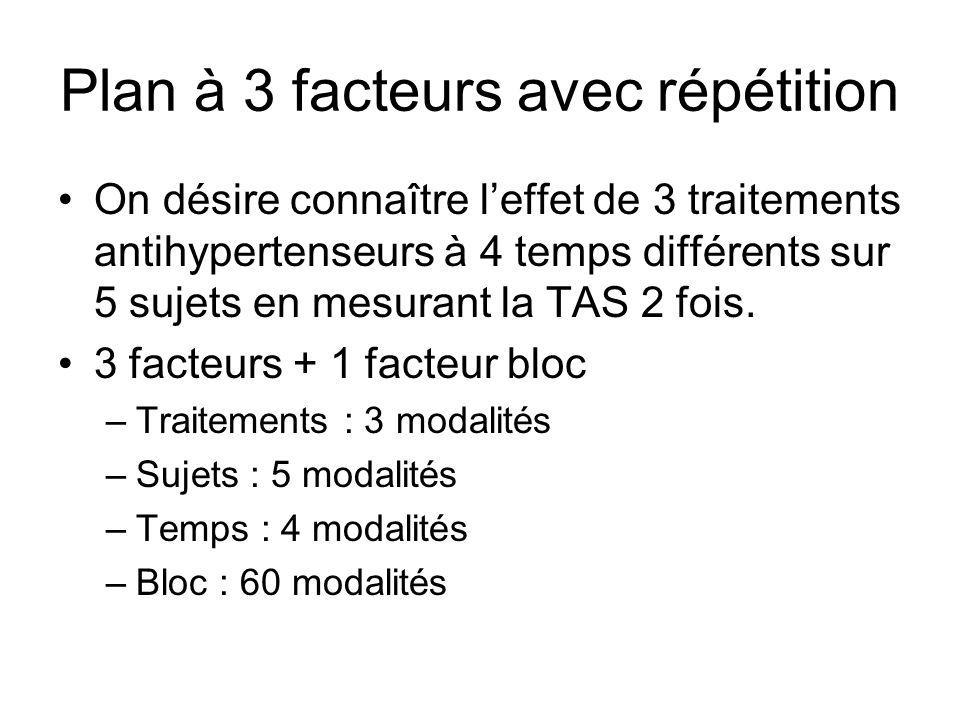 Plan à 3 facteurs avec répétition On désire connaître leffet de 3 traitements antihypertenseurs à 4 temps différents sur 5 sujets en mesurant la TAS 2