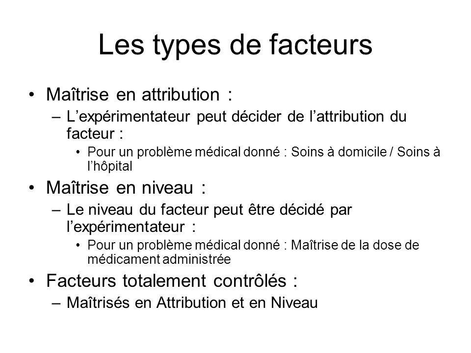 Les types de facteurs Maîtrise en attribution : –Lexpérimentateur peut décider de lattribution du facteur : Pour un problème médical donné : Soins à d