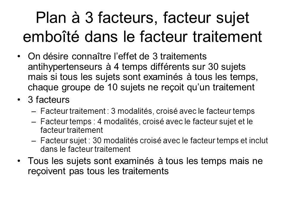 Plan à 3 facteurs, facteur sujet emboîté dans le facteur traitement On désire connaître leffet de 3 traitements antihypertenseurs à 4 temps différents