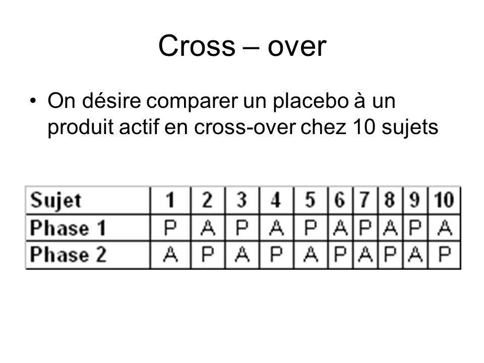 Cross – over On désire comparer un placebo à un produit actif en cross-over chez 10 sujets