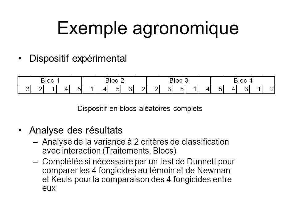 Exemple agronomique Dispositif expérimental Dispositif en blocs aléatoires complets Analyse des résultats –Analyse de la variance à 2 critères de clas