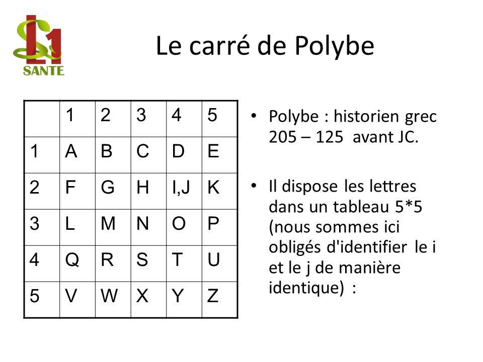 Le carré de Polybe 12345 1ABCDE 2FGHI,JK 3LMNOP 4QRSTU 5VWXYZ Polybe : historien grec 205 – 125 avant JC. Il dispose les lettres dans un tableau 5*5 (