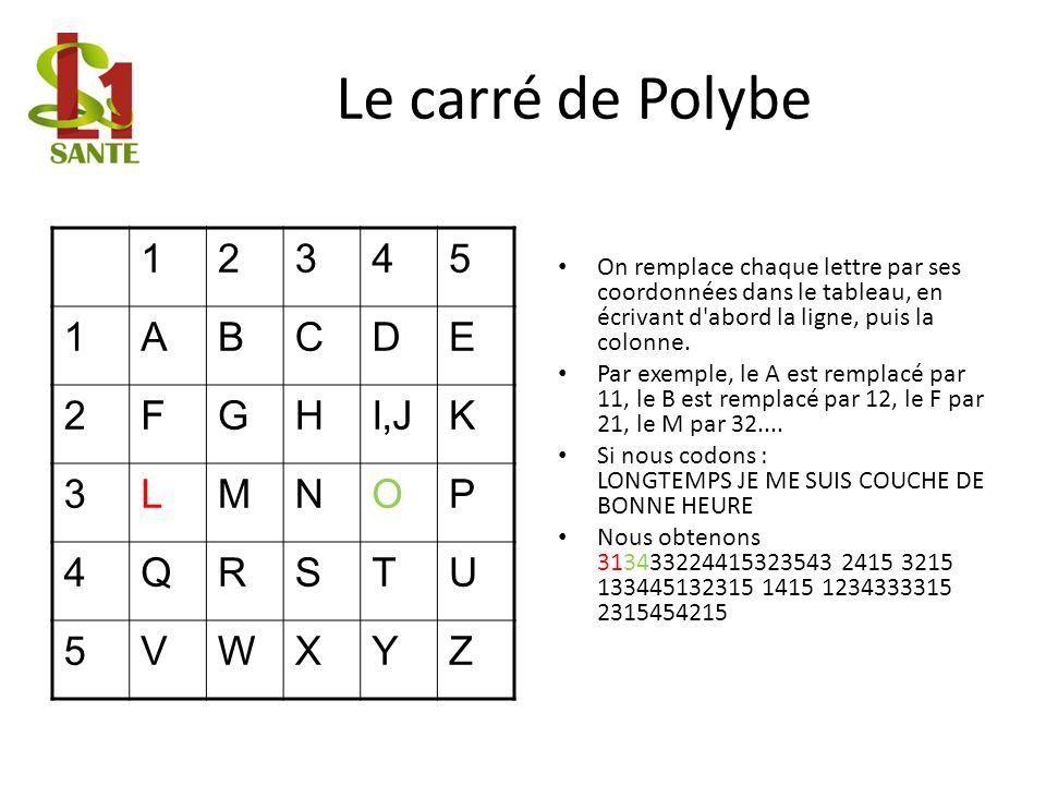 Le carré de Polybe 12345 1ABCDE 2FGHI,JK 3LMNOP 4QRSTU 5VWXYZ On remplace chaque lettre par ses coordonnées dans le tableau, en écrivant d'abord la li
