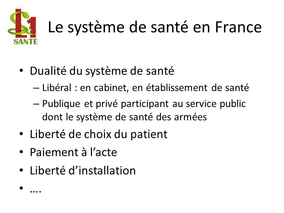 Le système de santé en France Dualité du système de santé – Libéral : en cabinet, en établissement de santé – Publique et privé participant au service
