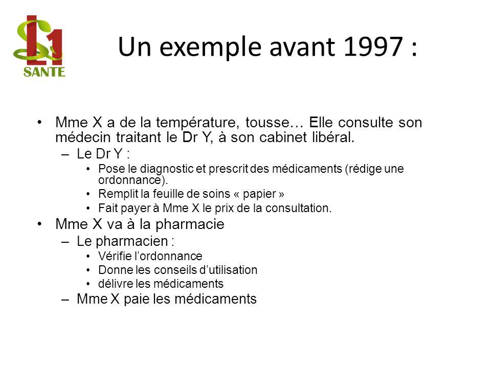Un exemple avant 1997 Mme X rentre chez elle : – Elle se soigne… – Elle « colle » les vignettes des médicaments sur la feuille de soins – Elle vérifie le remplissage des rubriques personnelles de la feuille de soins – Elle envoie à sa caisse dassurance maladie la feuille de soins
