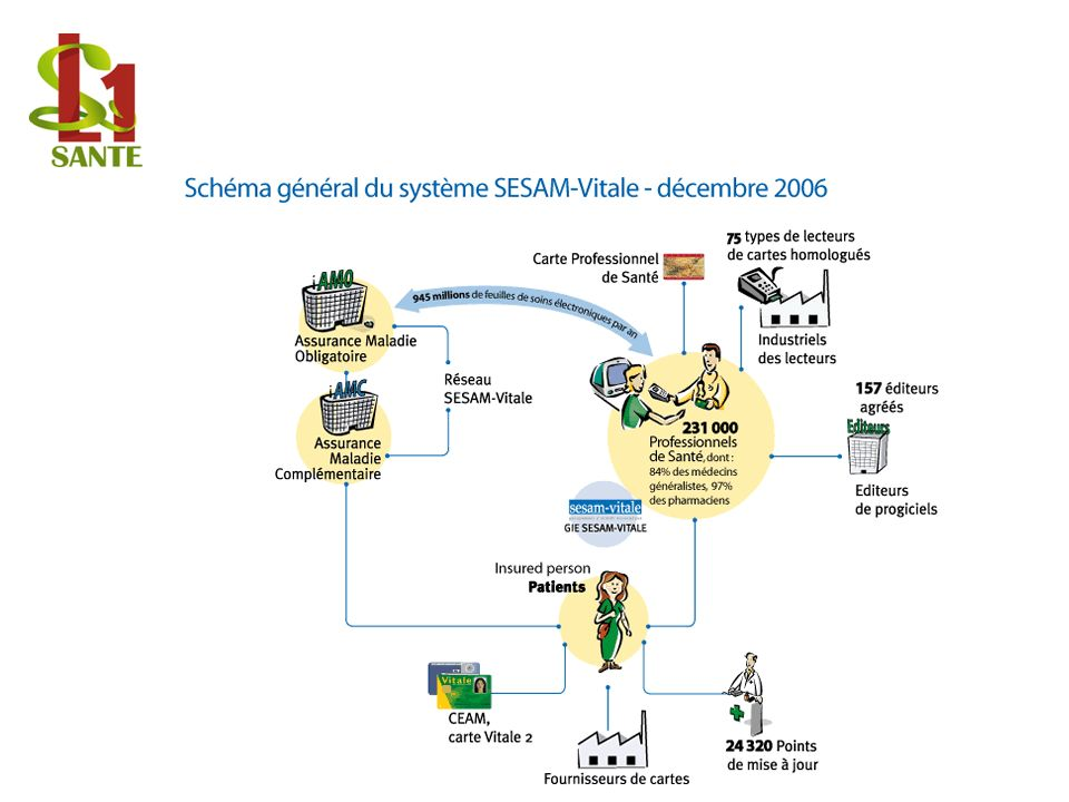 Schéma du système SESAM VITALE
