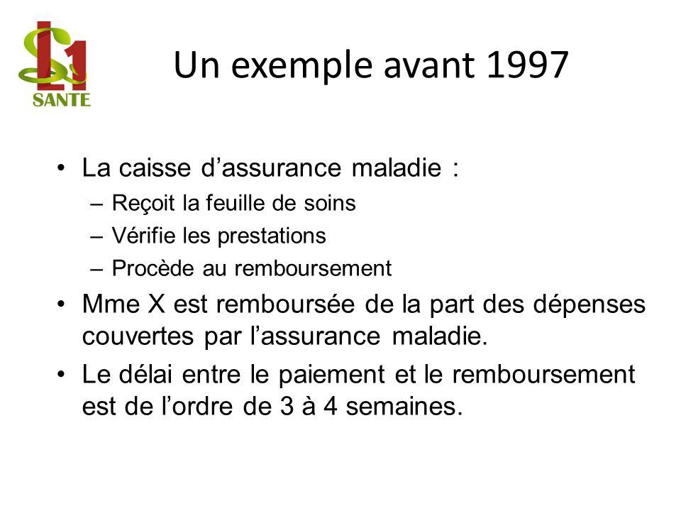 Un exemple avant 1997 La caisse dassurance maladie : –Reçoit la feuille de soins –Vérifie les prestations –Procède au remboursement Mme X est rembours