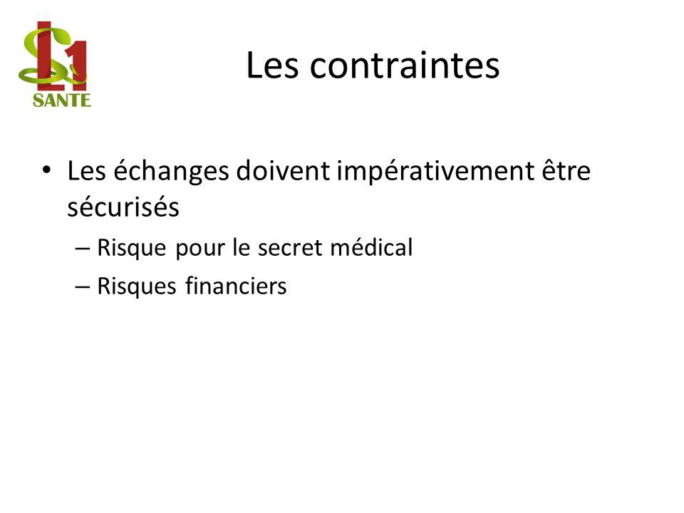 Les contraintes Les échanges doivent impérativement être sécurisés – Risque pour le secret médical – Risques financiers