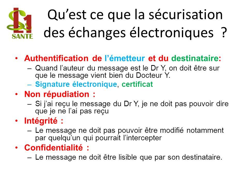 Quest ce que la sécurisation des échanges électroniques ? Authentification de lémetteur et du destinataire: –Quand lauteur du message est le Dr Y, on