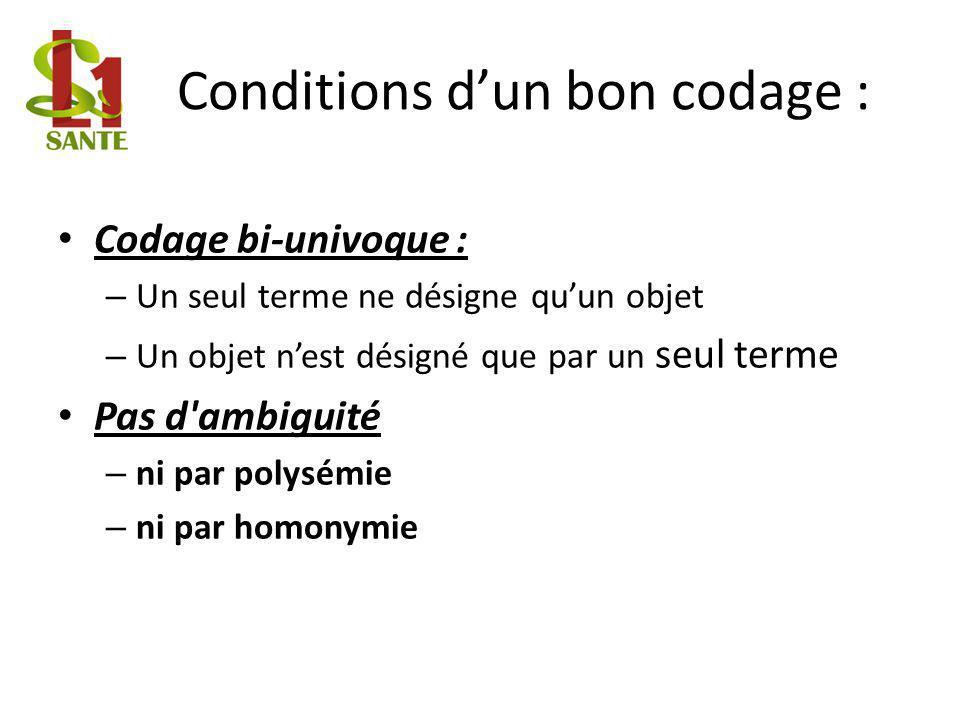 Conditions dun bon codage : Codage bi-univoque : – Un seul terme ne désigne quun objet – Un objet nest désigné que par un seul terme Pas d'ambiguité –