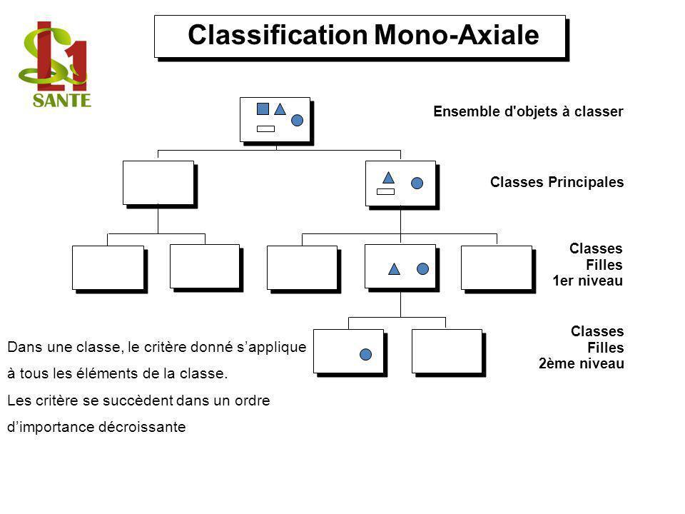 Classification Mono-Axiale Ensemble d'objets à classer Classes Principales Classes Filles 1er niveau Classes Filles 2ème niveau Dans une classe, le cr