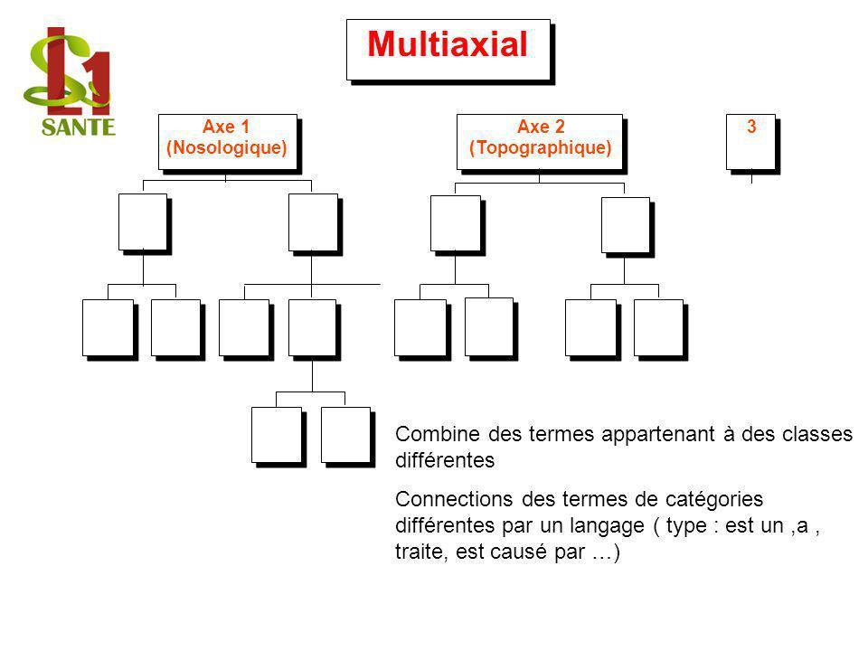 Multiaxial Axe 1 (Nosologique) Axe 2 (Topographique) 3 Combine des termes appartenant à des classes différentes Connections des termes de catégories d