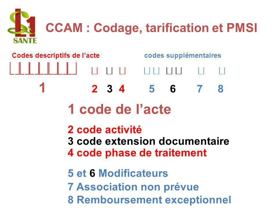 Codage de la CCAM Codes descriptifs de lacte codes supplémentaires 1 2 3 4 5 6 7 8 1 code de lacte 2 code activité 3 code extension documentaire 4 cod