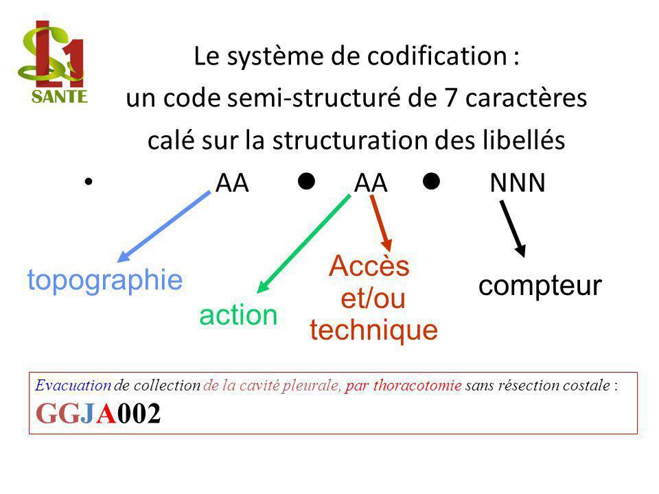 Structure du code de lacte Le système de codification : un code semi-structuré de 7 caractères calé sur la structuration des libellés AA AA NNN action