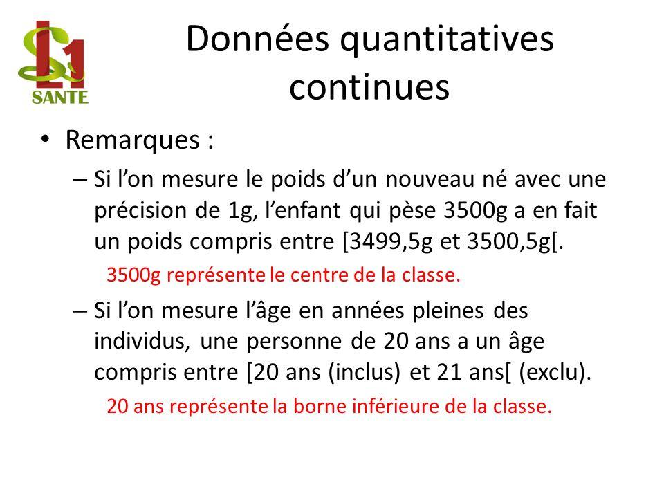 Données quantitatives continues Remarques : – Si lon mesure le poids dun nouveau né avec une précision de 1g, lenfant qui pèse 3500g a en fait un poids compris entre [3499,5g et 3500,5g[.