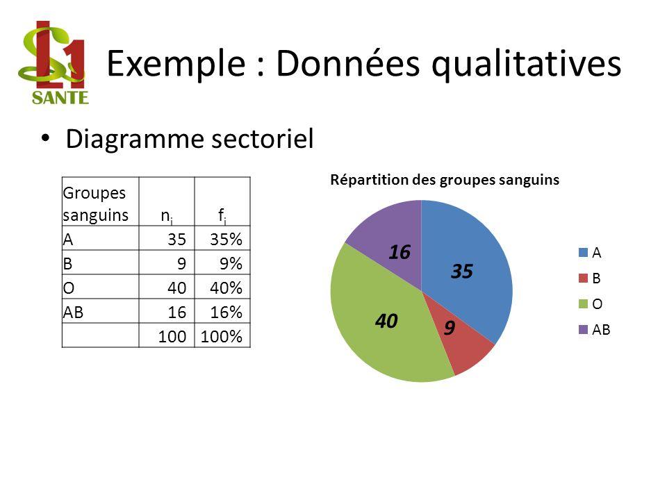 Exemple : Données qualitatives Diagramme sectoriel Groupes sanguinsnini fifi A3535% B99% O4040% AB1616% 100100%