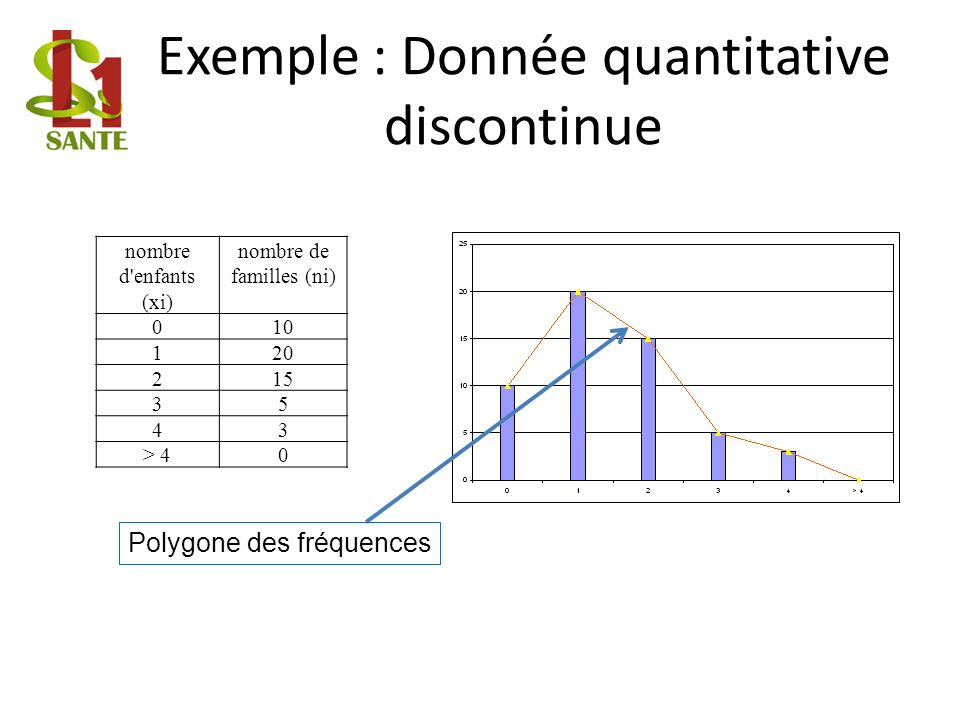 Exemple : Donnée quantitative discontinue nombre d enfants (xi) nombre de familles (ni) 010 120 215 35 43 > 40 Polygone des fréquences