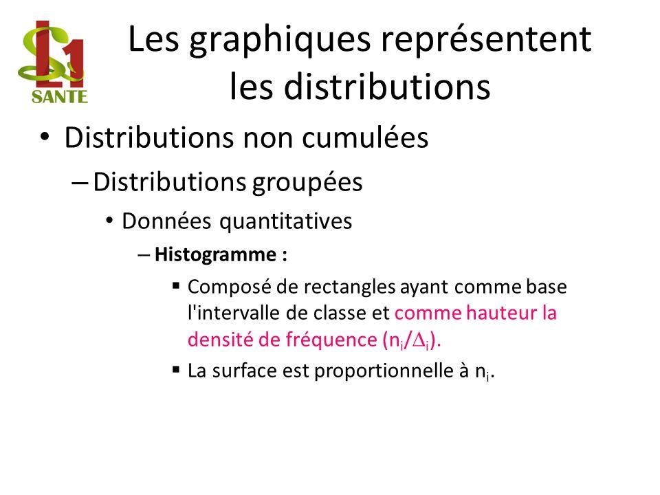 Les graphiques représentent les distributions Distributions non cumulées – Distributions groupées Données quantitatives – Histogramme : Composé de rectangles ayant comme base l intervalle de classe et comme hauteur la densité de fréquence (n i / i ).