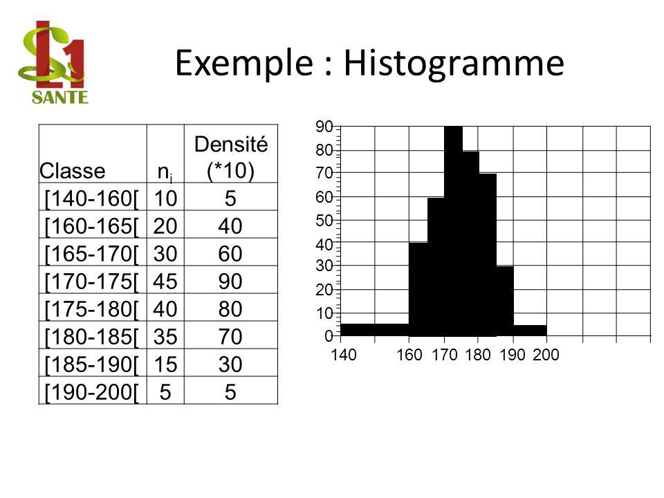 Exemple : Histogramme Classenini Densité (*10) [140-160[105 [160-165[2040 [165-170[3060 [170-175[4590 [175-180[4080 [180-185[3570 [185-190[1530 [190-200[55 140160170180190 0 10 20 30 40 50 60 70 80 90 200