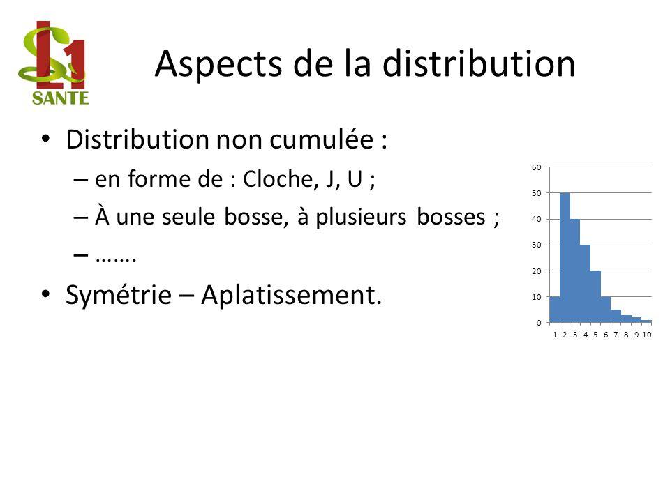 Aspects de la distribution Distribution non cumulée : – en forme de : Cloche, J, U ; – À une seule bosse, à plusieurs bosses ; – …….