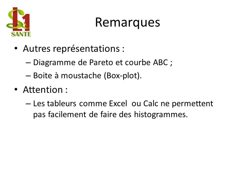 Remarques Autres représentations : – Diagramme de Pareto et courbe ABC ; – Boite à moustache (Box-plot).