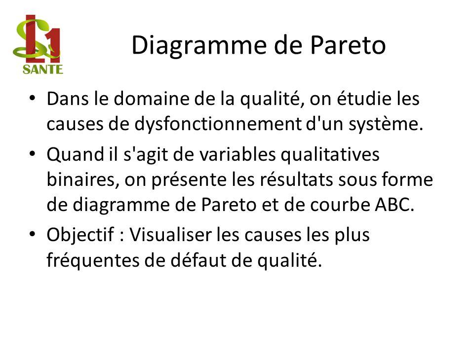 Diagramme de Pareto Dans le domaine de la qualité, on étudie les causes de dysfonctionnement d un système.