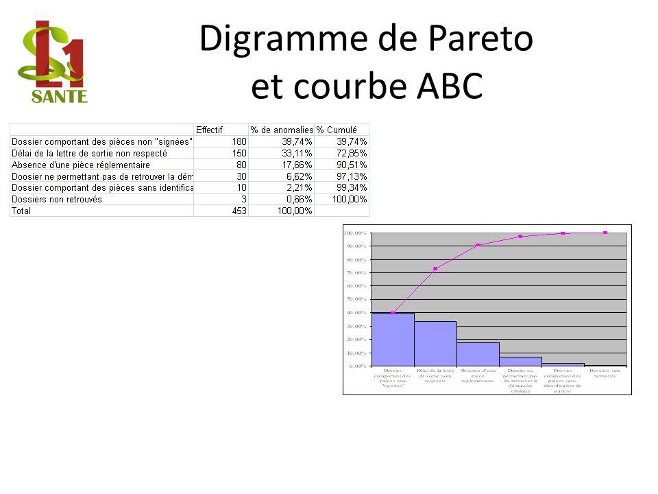 Digramme de Pareto et courbe ABC