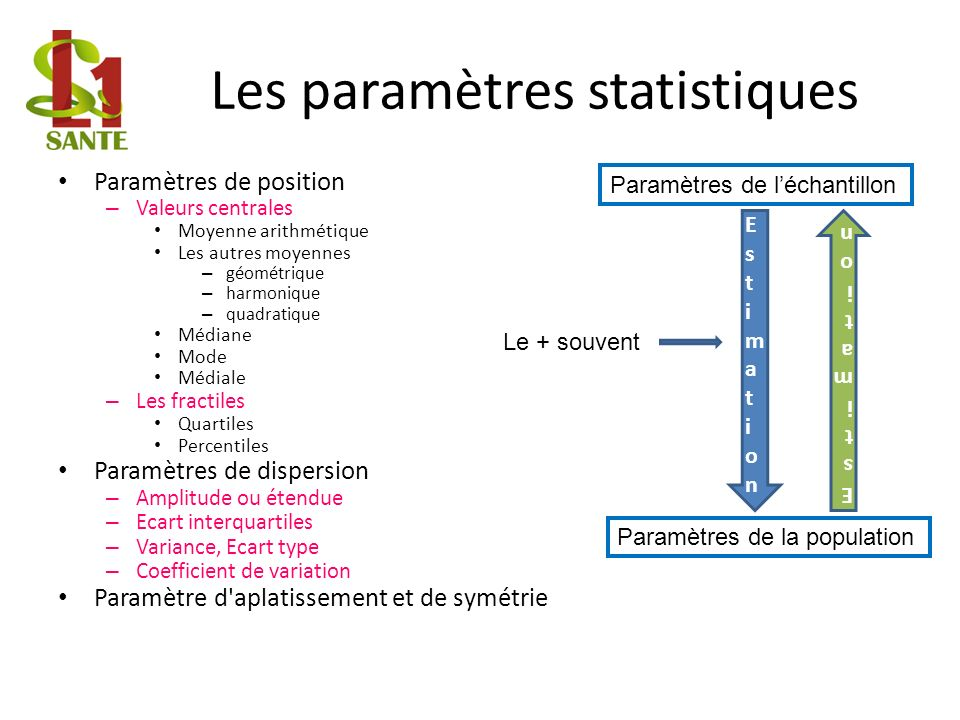 Les paramètres statistiques Paramètres de position – Valeurs centrales Moyenne arithmétique Les autres moyennes – géométrique – harmonique – quadratique Médiane Mode Médiale – Les fractiles Quartiles Percentiles Paramètres de dispersion – Amplitude ou étendue – Ecart interquartiles – Variance, Ecart type – Coefficient de variation Paramètre d aplatissement et de symétrie Paramètres de léchantillon Paramètres de la population EstimationEstimation EstimationEstimation Le + souvent