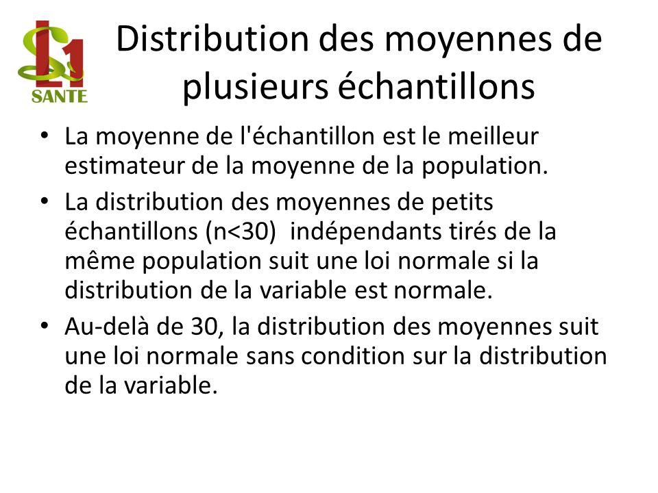 Distribution des moyennes de plusieurs échantillons La moyenne de l échantillon est le meilleur estimateur de la moyenne de la population.