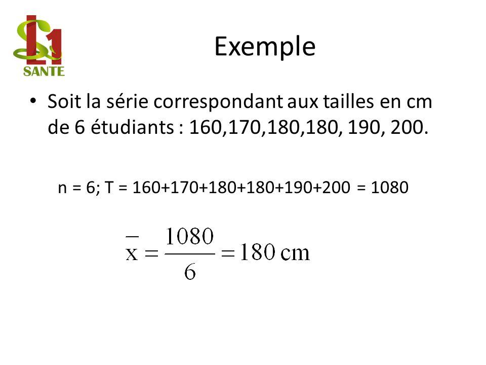 Exemple Soit la série correspondant aux tailles en cm de 6 étudiants : 160,170,180,180, 190, 200.