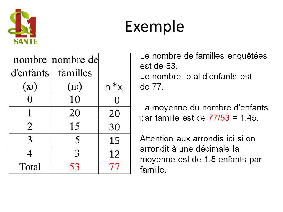 nombre d enfants (x i ) nombre de familles (n i ) n i *x i 010 0 120 215 30 3 5 15 4 3 12 Total5377 Le nombre de familles enquêtées est de 53.