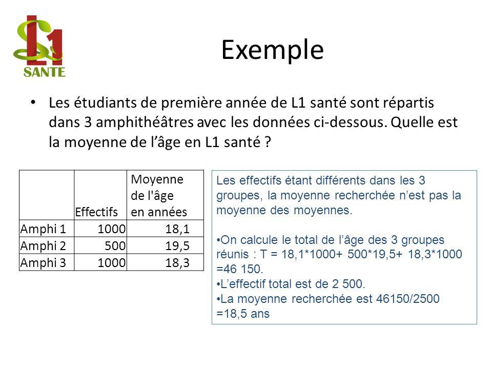 Les étudiants de première année de L1 santé sont répartis dans 3 amphithéâtres avec les données ci-dessous.